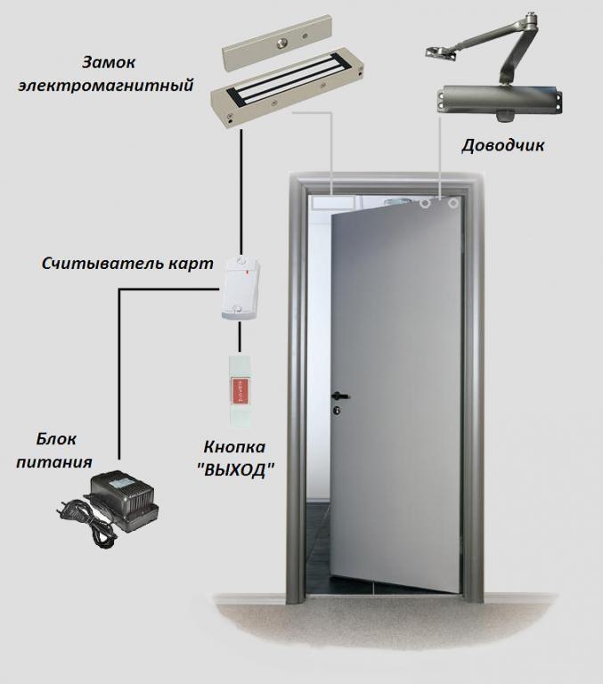 Дверь СКУД 1ЭМ180  - для межкомнатный дверей