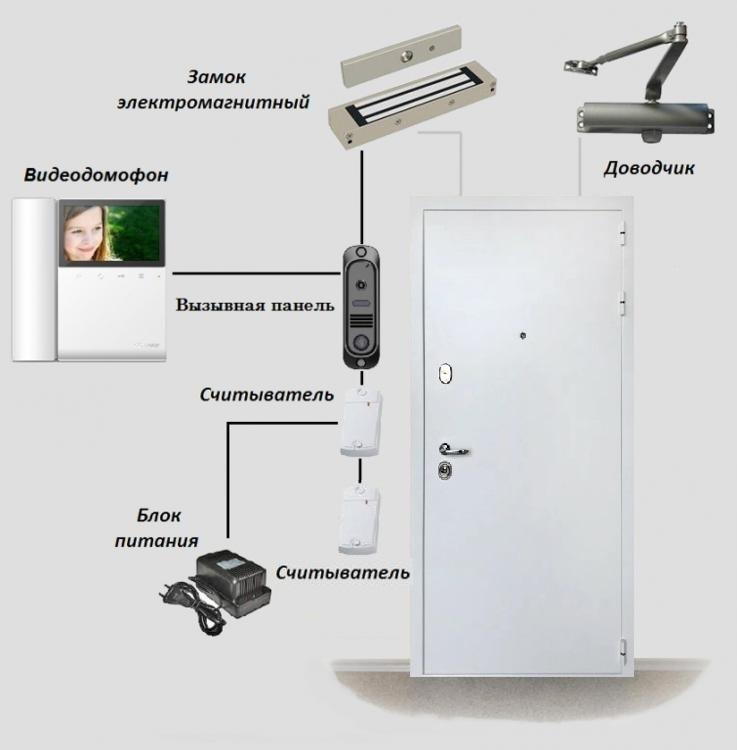 Дверь СКУД 2ЭМ300В - Для металлических дверей