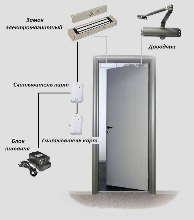 Дверь СКУД 2ЭМ180 - для межкомнатный дверей