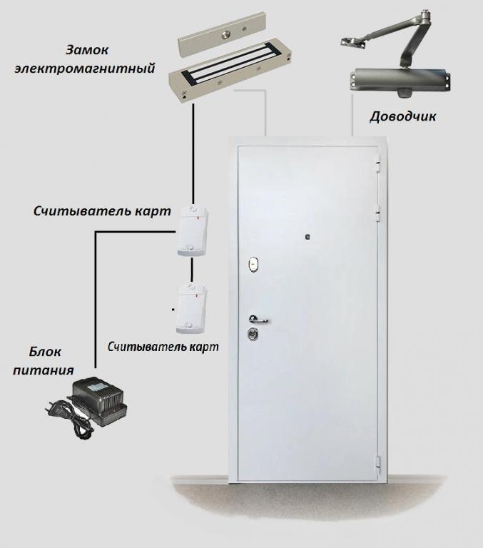 Дверь СКУД 2ЭМ300 - Для металлической двери