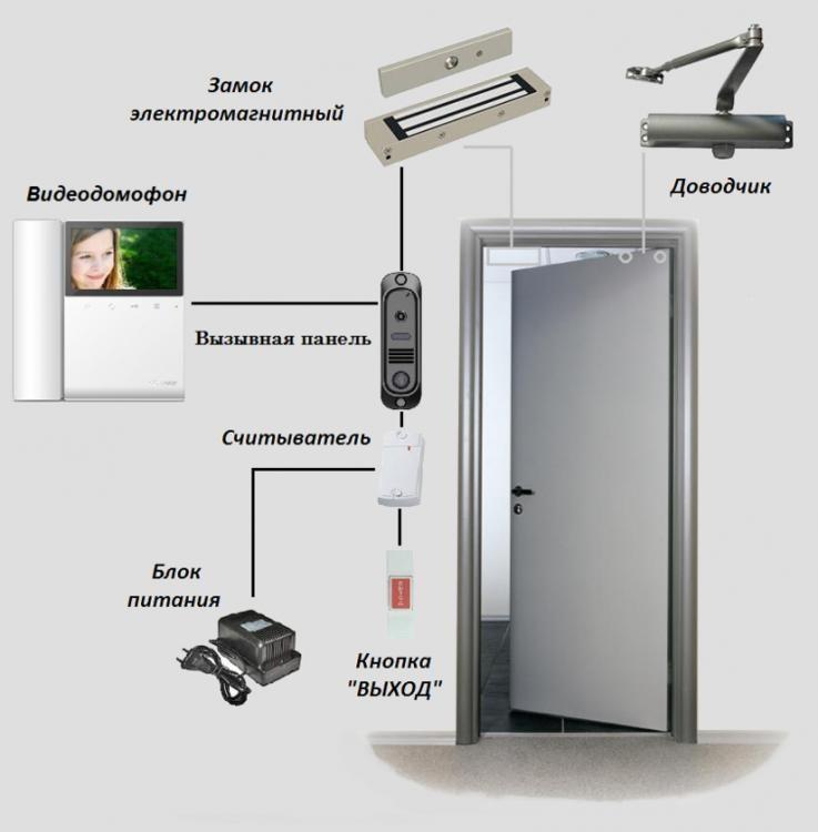 Дверь СКУД 1ЭМ180В - для межкомнатных дверей