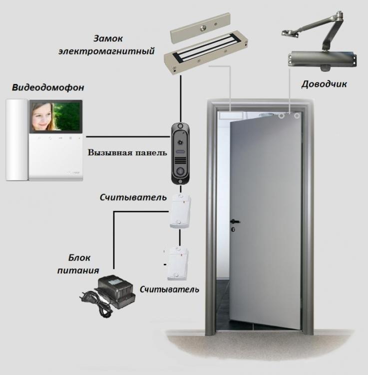Дверь СКУД 2ЭМ180В - для межкомнатный дверей
